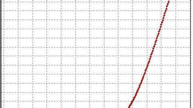 Maf scaling